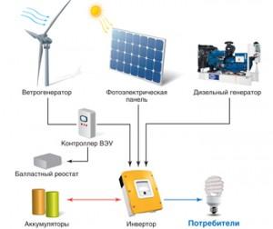 Типы, разновидности и обзоры автономных систем электроснабжения